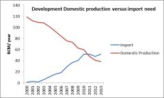 Figure IHS CERA depiction of UK production versus Import.
